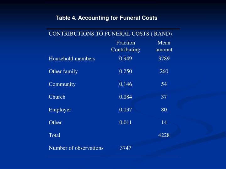 Table 4. Accounting for Funeral Costs
