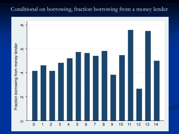 Conditional on borrowing, fraction borrowing from a money lender
