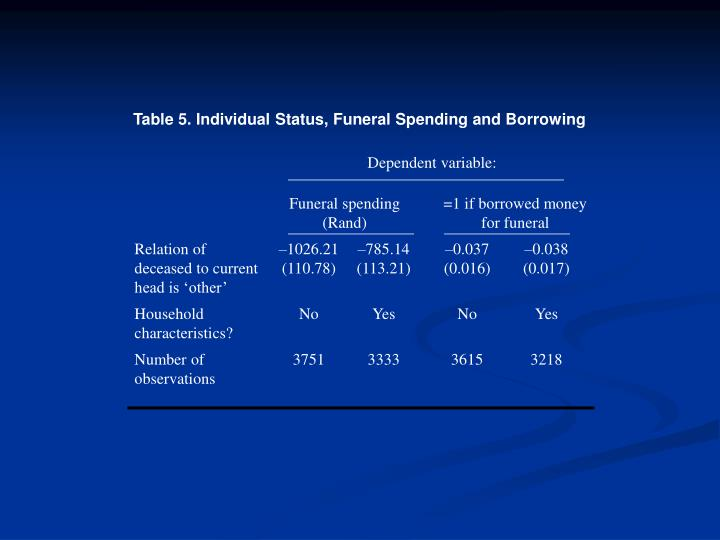 Table 5. Individual Status, Funeral Spending and Borrowing