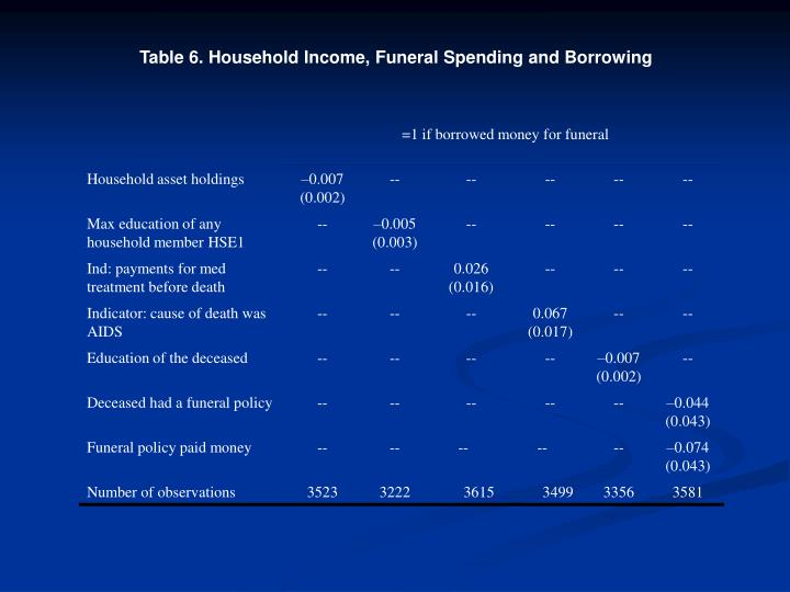 Table 6. Household Income, Funeral Spending and Borrowing