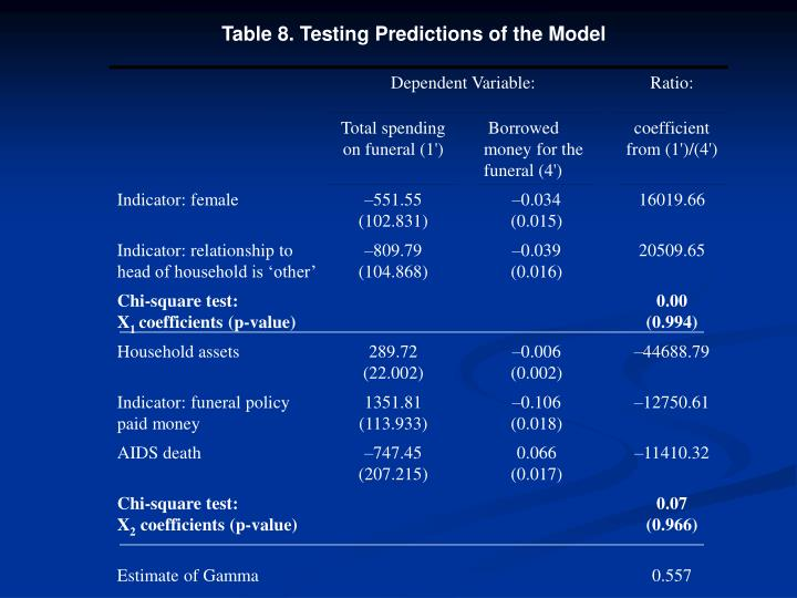 Table 8. Testing Predictions of the Model
