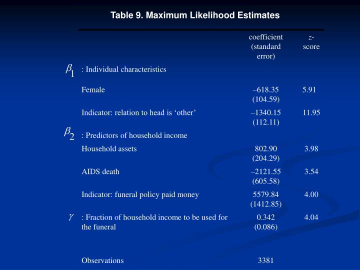Table 9. Maximum Likelihood Estimates