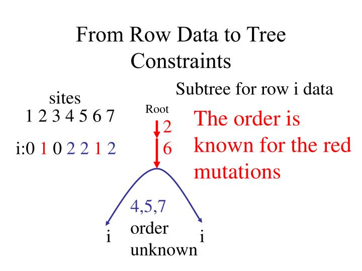 From Row Data to Tree Constraints