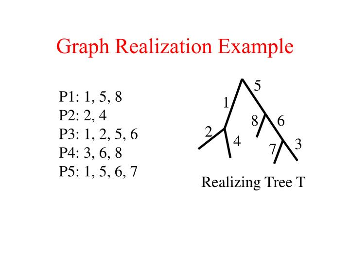 Graph Realization Example
