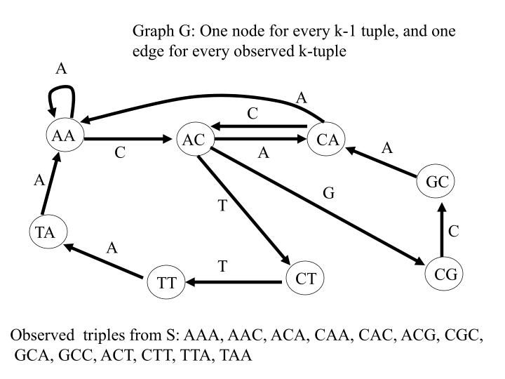 Graph G: One node for every k-1 tuple, and one