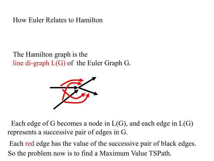 How Euler Relates to Hamilton