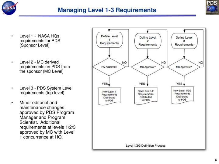 Managing Level 1-3 Requirements