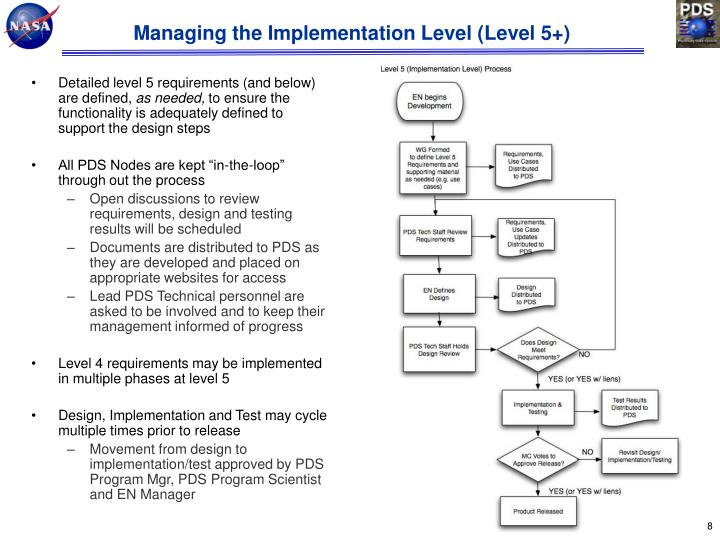 Managing the Implementation Level (Level 5+)