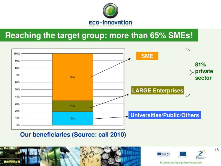 Reaching the target group: more than 65% SMEs!