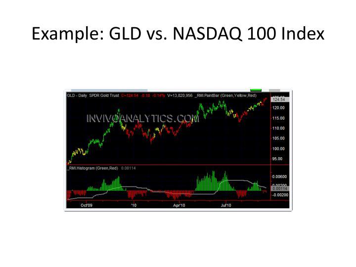 Example: GLD vs. NASDAQ 100 Index