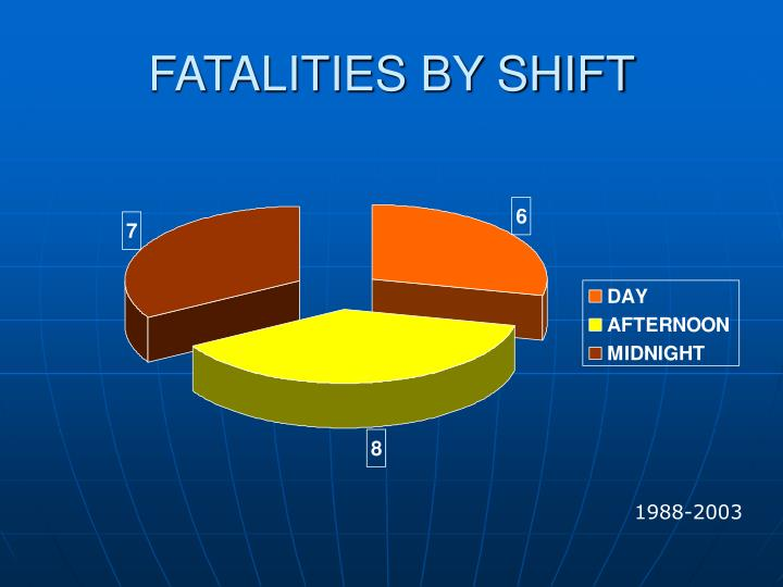 FATALITIES BY SHIFT