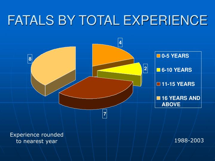 FATALS BY TOTAL EXPERIENCE