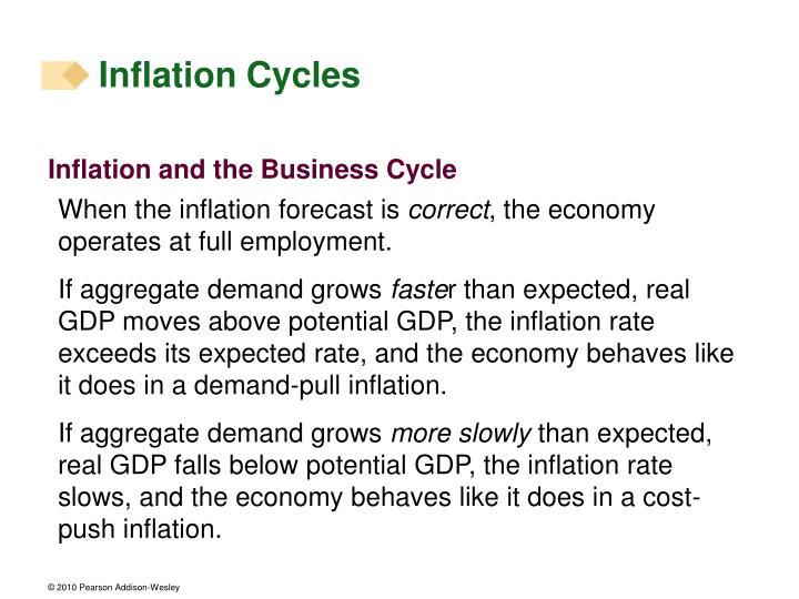 Inflation Cycles