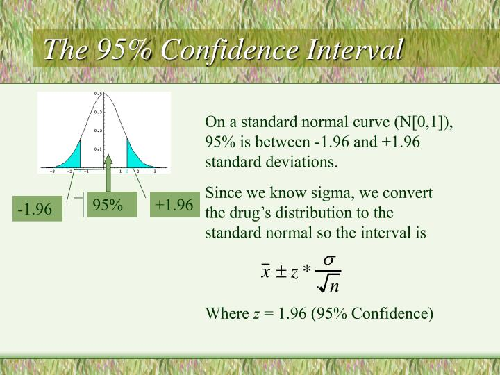 The 95% Confidence Interval
