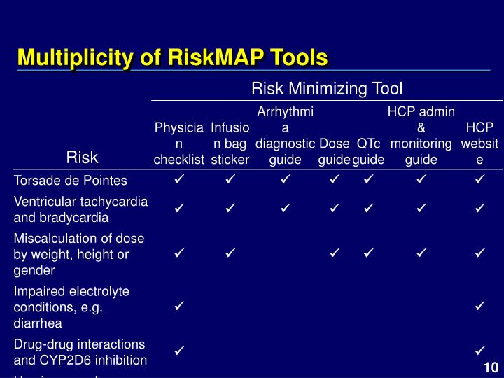 Multiplicity of RiskMAP Tools