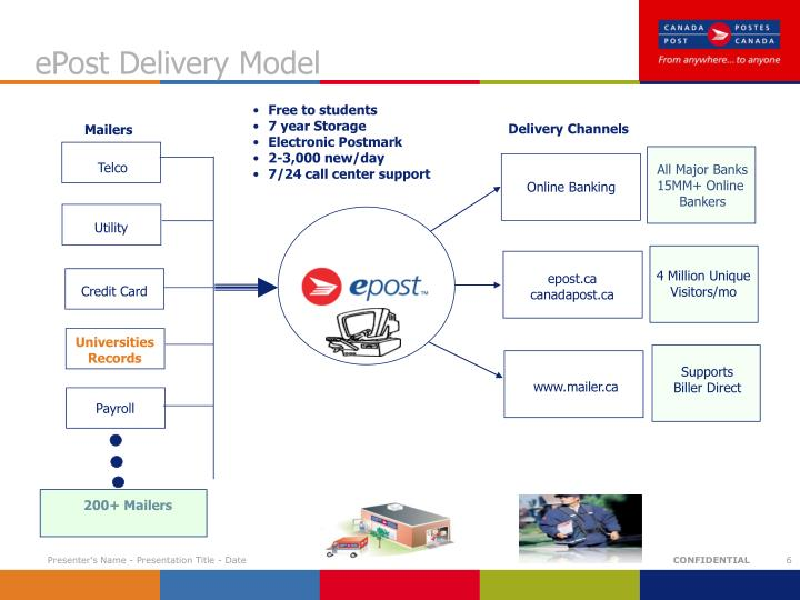 ePost Delivery Model