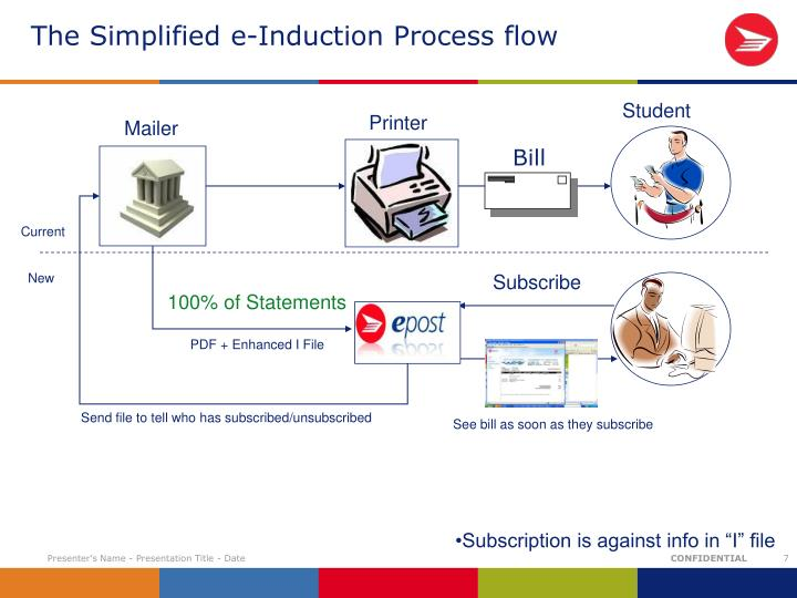 The Simplified e-Induction Process flow