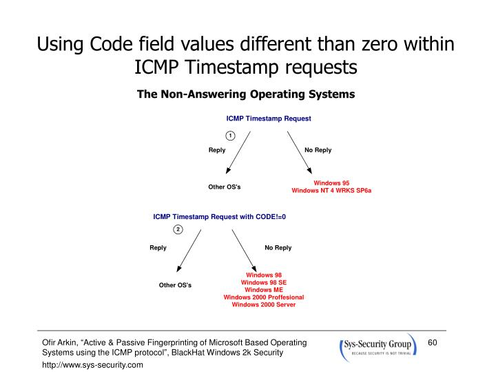 Using Code field values different than zero within ICMP Timestamp requests