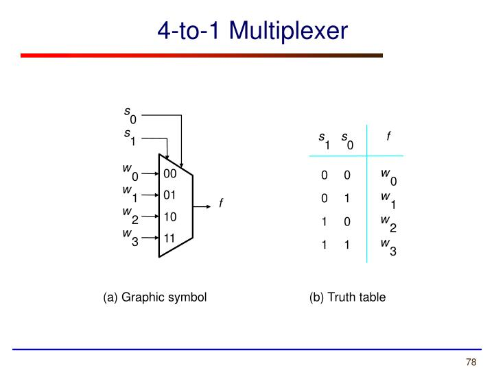 4-to-1 Multiplexer