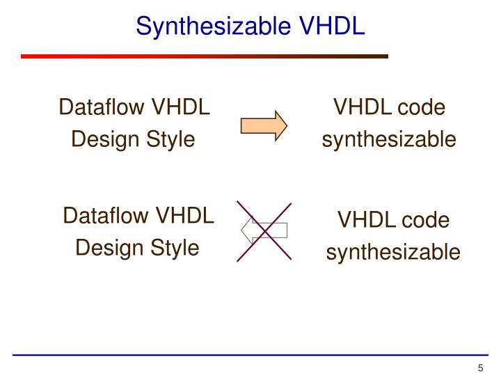 Synthesizable VHDL