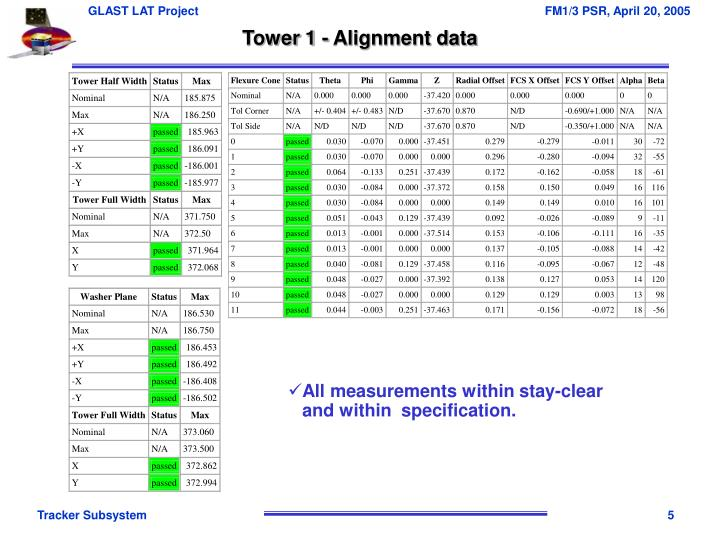 Tower 1 - Alignment data