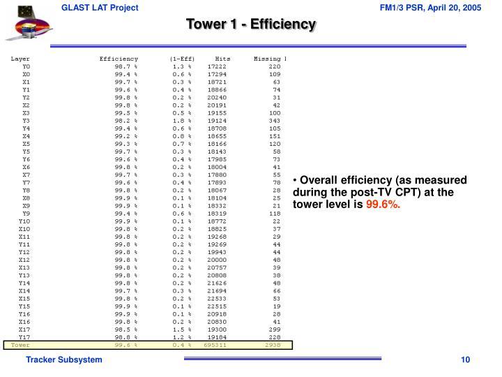 Tower 1 - Efficiency