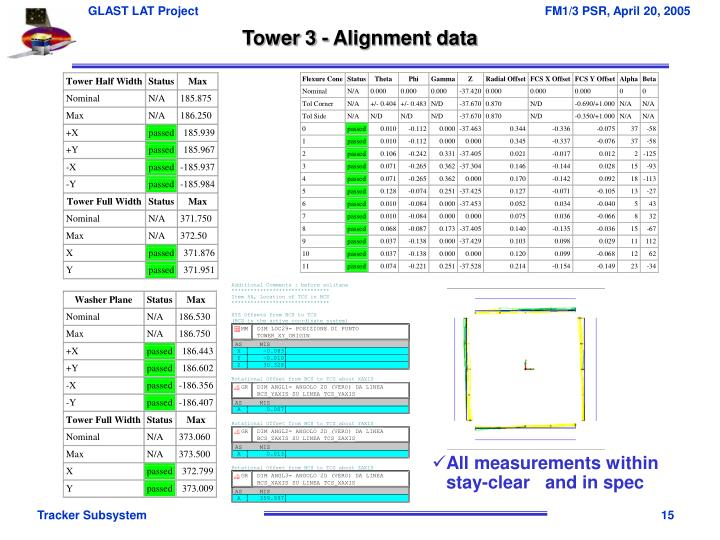 Tower 3 - Alignment data