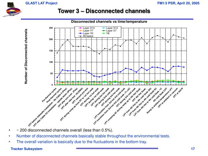 Tower 3 – Disconnected channels