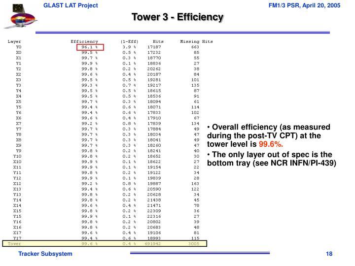 Tower 3 - Efficiency