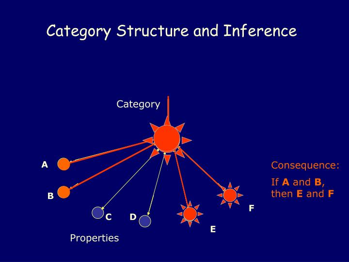 Category Structure and Inference