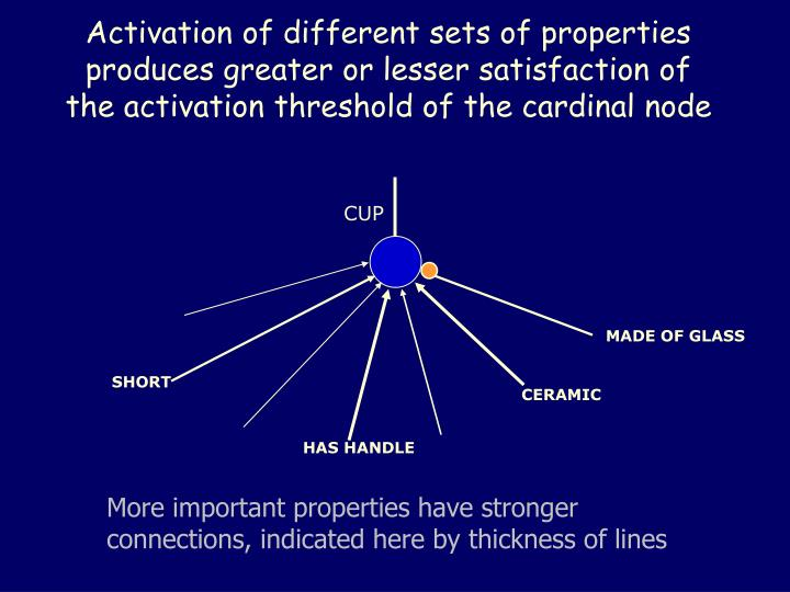 Activation of different sets of properties produces greater or lesser satisfaction of the activation threshold of the cardinal node