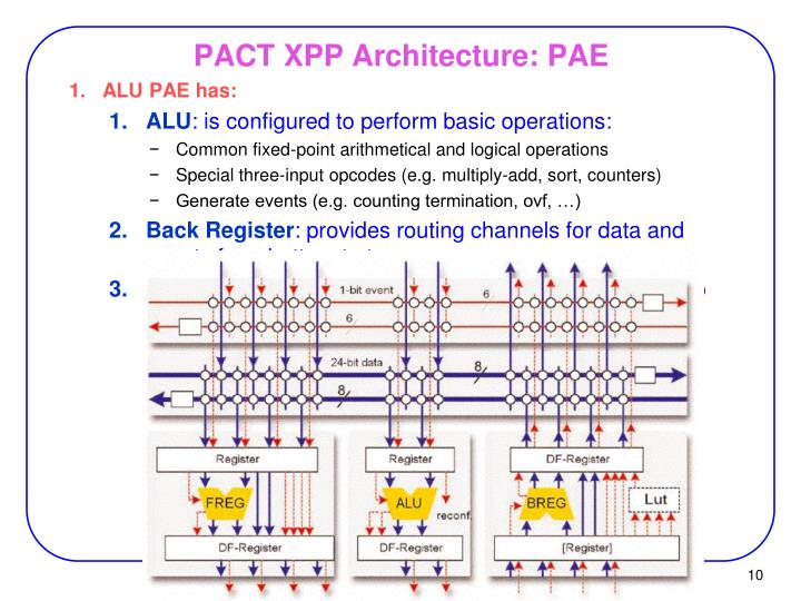 PACT XPP Architecture: PAE