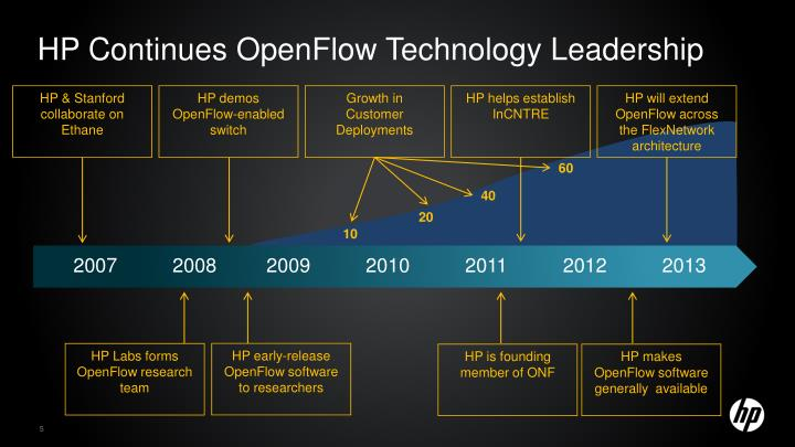 HP Continues OpenFlow Technology Leadership