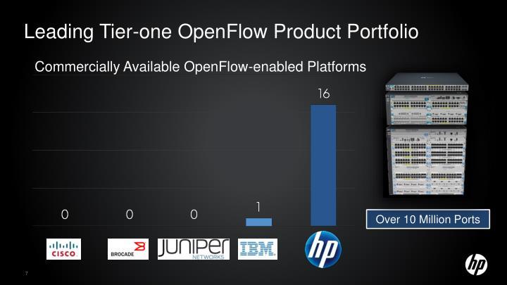 Leading Tier-one OpenFlow Product Portfolio