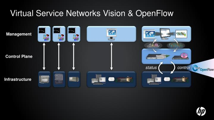 Virtual Service Networks Vision & OpenFlow