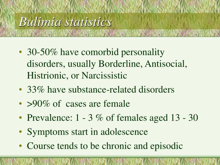Bulimia statistics