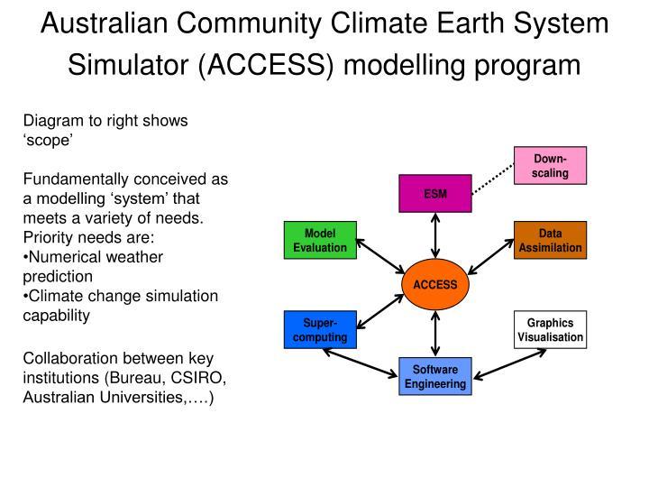 Australian Community Climate Earth System Simulator (ACCESS) modelling program