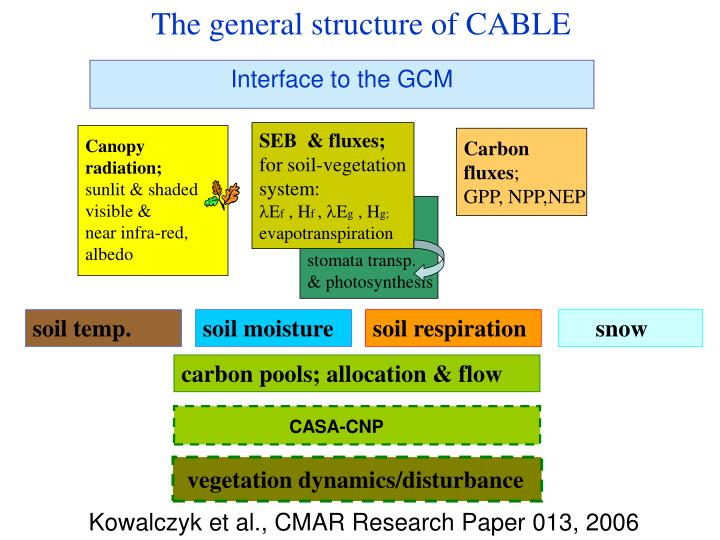 The general structure of CABLE