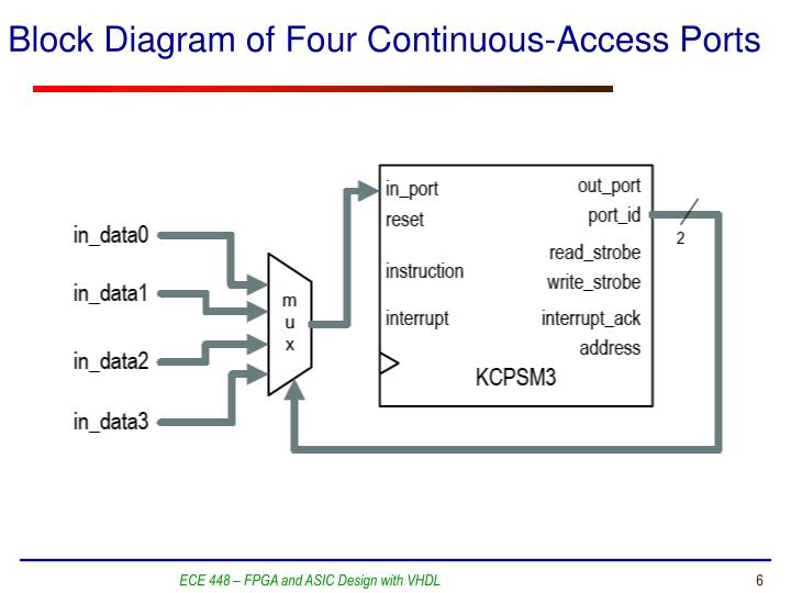 Block Diagram of Four Continuous-Access Ports