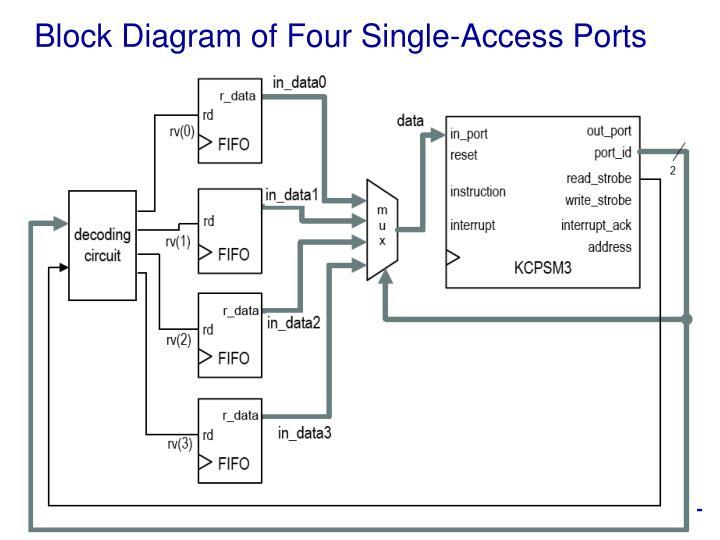 Block Diagram of Four Single-Access Ports