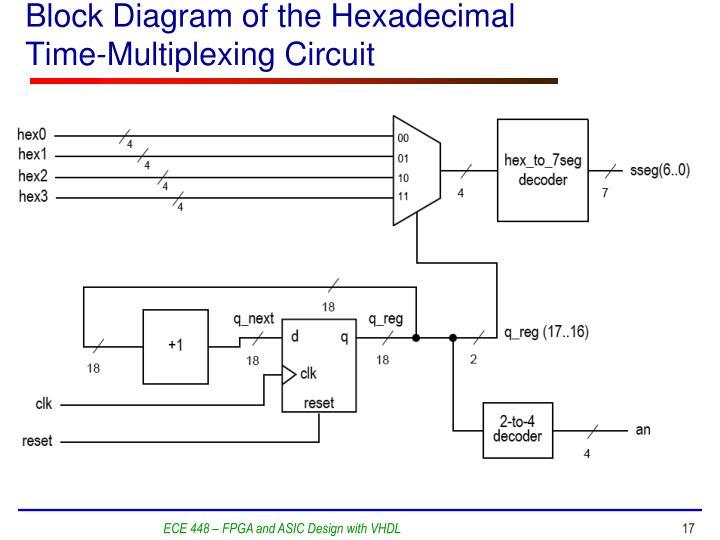 Block Diagram of the Hexadecimal