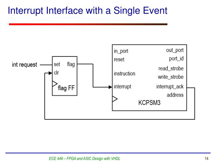 Interrupt Interface with a Single Event