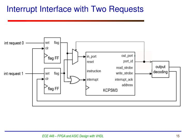 Interrupt Interface with Two Requests