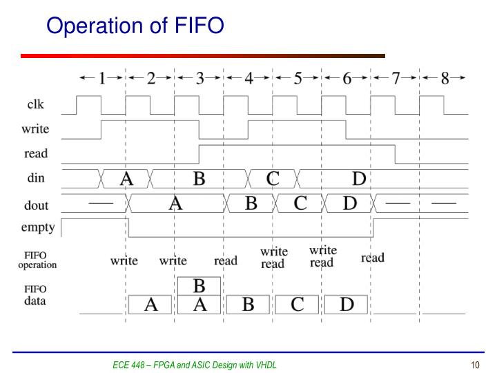 Operation of FIFO