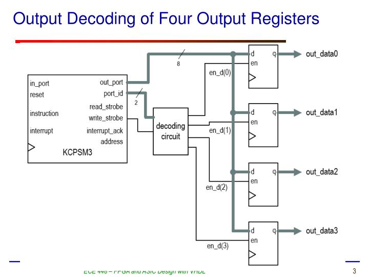 Output Decoding of Four Output Registers