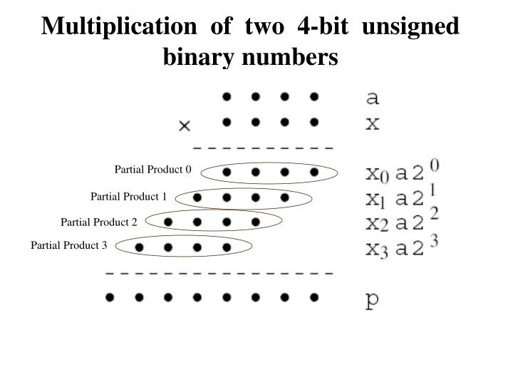 Multiplication  of  two  4-bit  unsigned