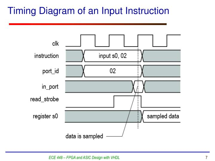 Timing Diagram of an Input Instruction