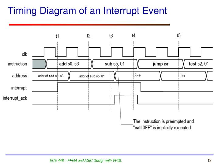 Timing Diagram of an Interrupt Event