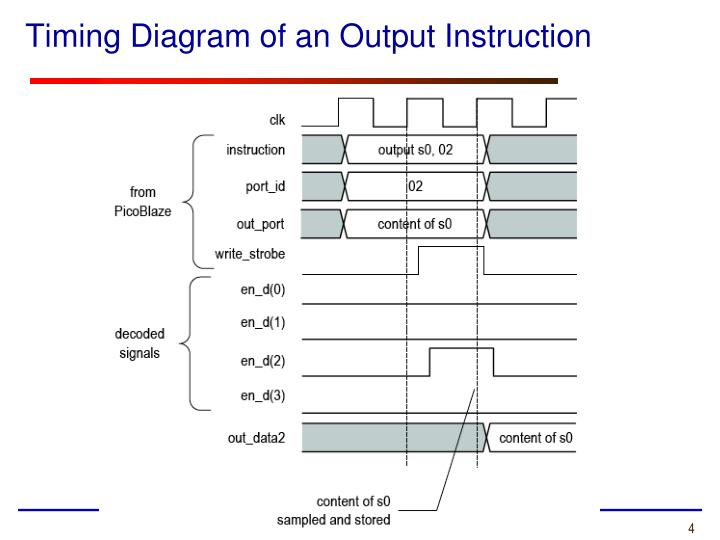 Timing Diagram of an Output Instruction