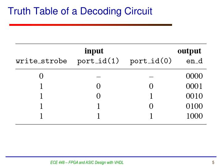 Truth Table of a Decoding Circuit